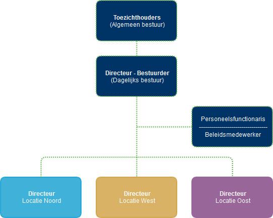 bestuur_chart